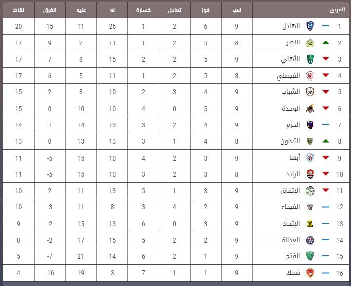ترتيب الدوري السعودي 2020 بالكامل ترتيب الدوري السعودي